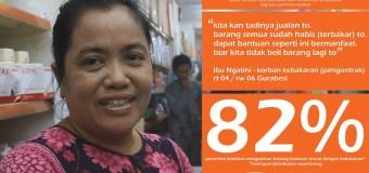 Hasil Post Distribution Monitoring SIGI Papua